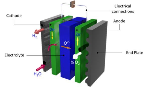 SElySOs: Development of new electrode materials & understanding of